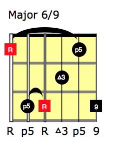 Major6-9_6thString