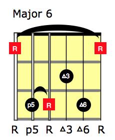 Major6_6thString